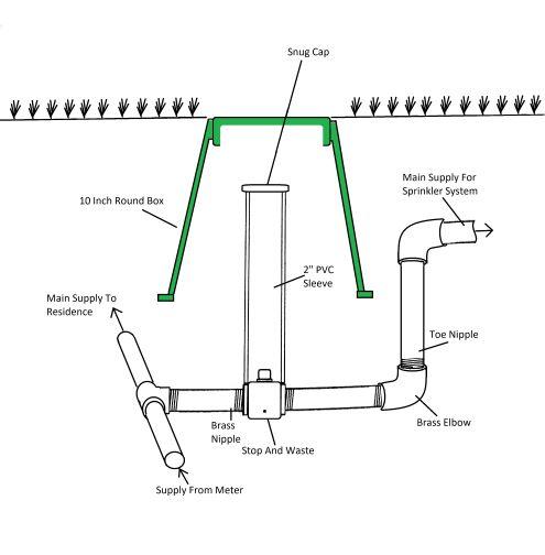 Sprinkler System Calculator
