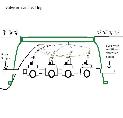 wire the valves and backfill